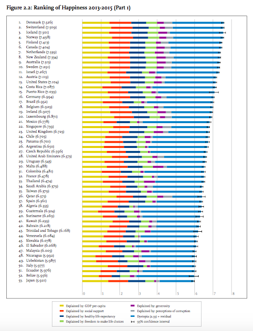 global happiness by country